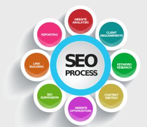SEO Process Diagram